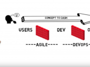 agile and devops explained
