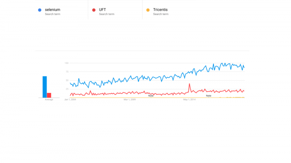Selenium Google trends graph