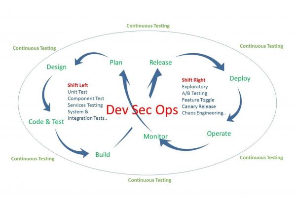 DevSecOps cycles